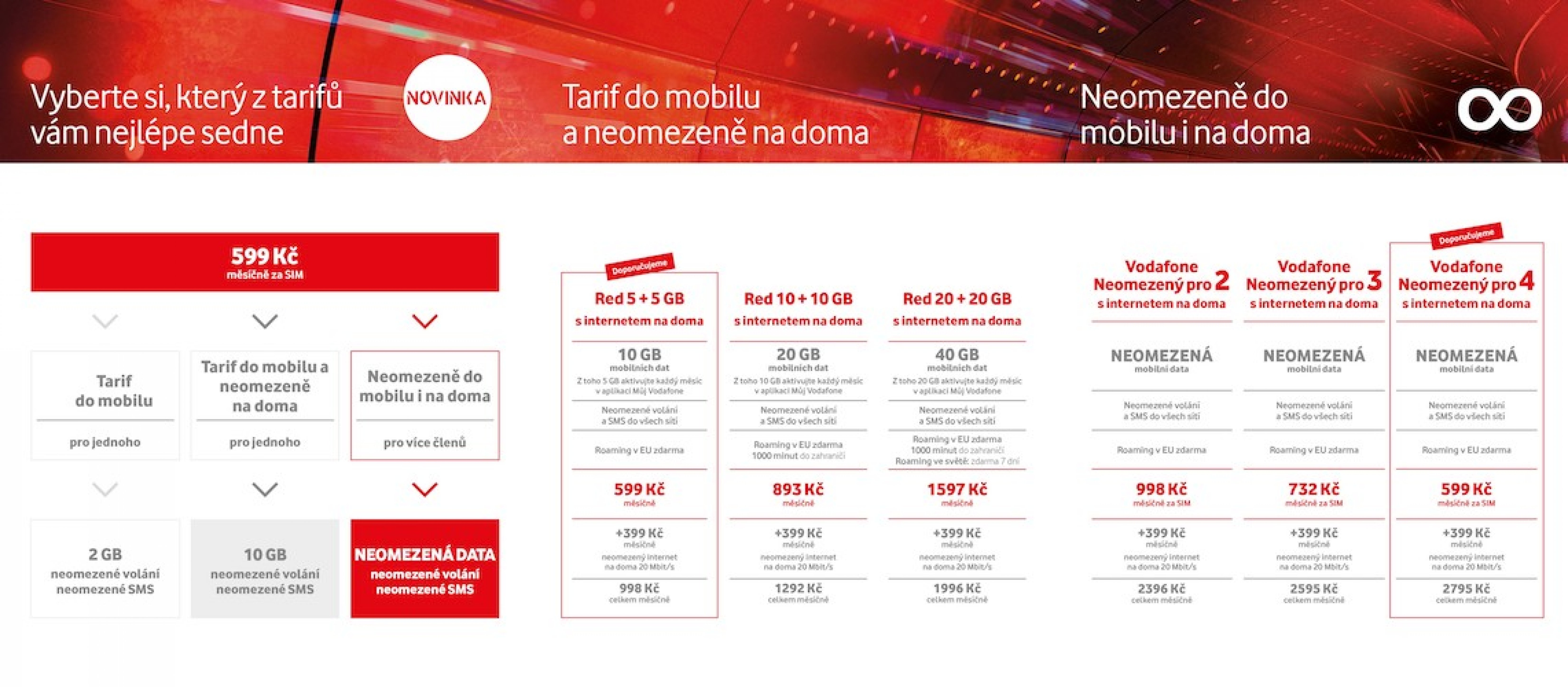 Vodafone Czech Republic introduces unlimited data offer | Roaming