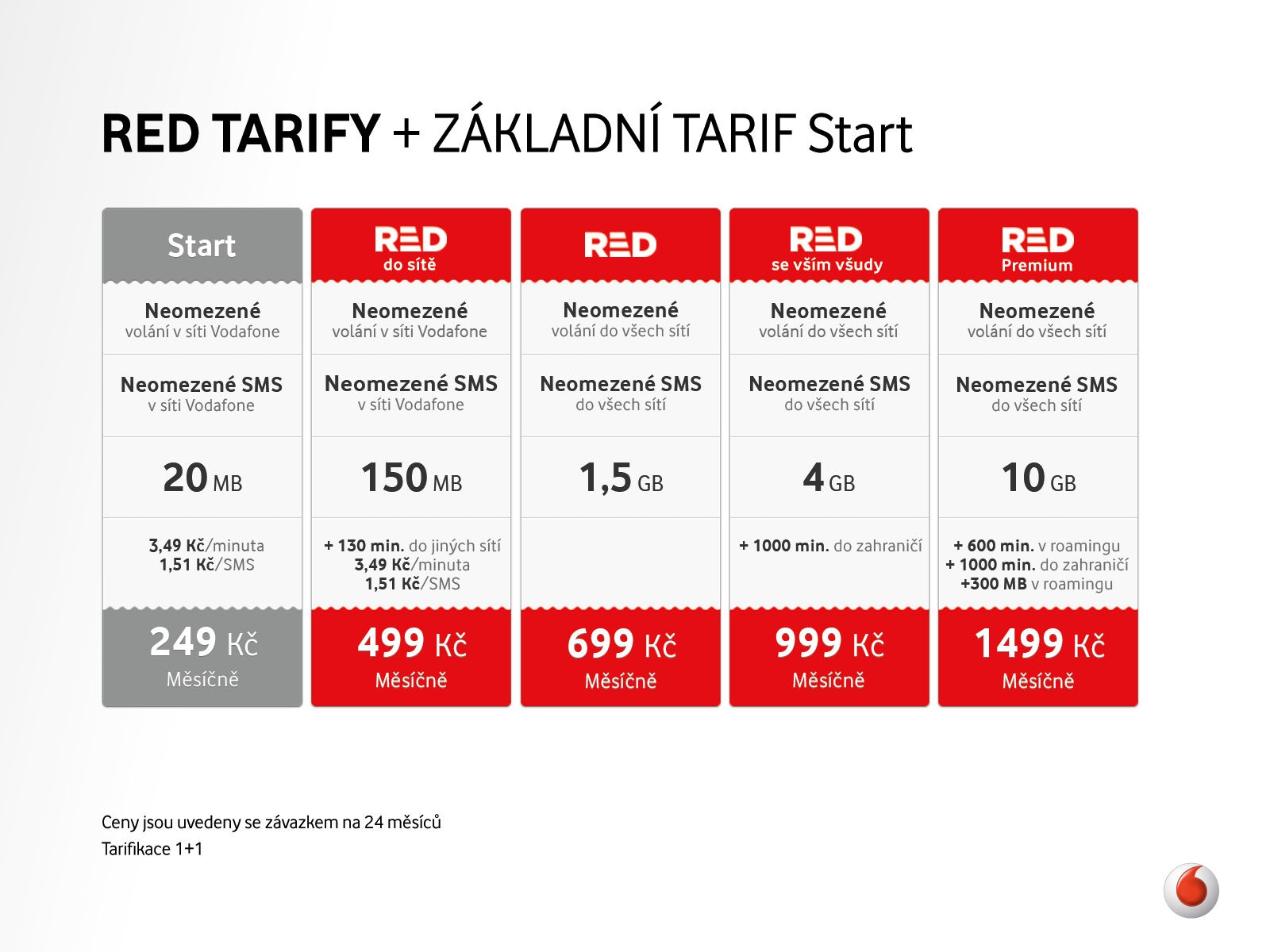 Vodafone offers unlimited calls and SMS for the best prices on the