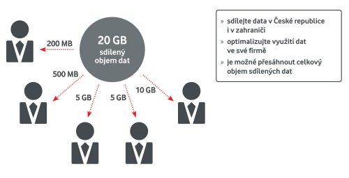 Pomoc s připojením data