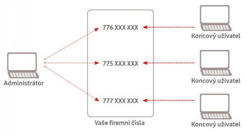 Linka pro chatování zdarma s telefonními čísly