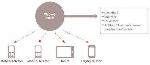 online datování na mobilním telefonu co napsat o sobě na seznamovacích webech